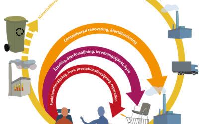 Cirkulär ekonomi – Vad är det och  varför ska vi jobba med detta?