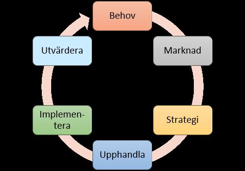 Cirkularitet och upphandling